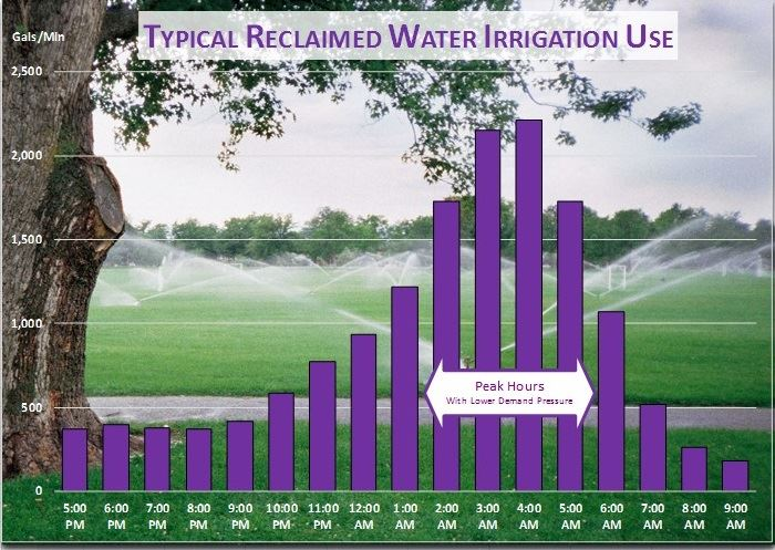 Reclaimed Water Irrigation Use Graph